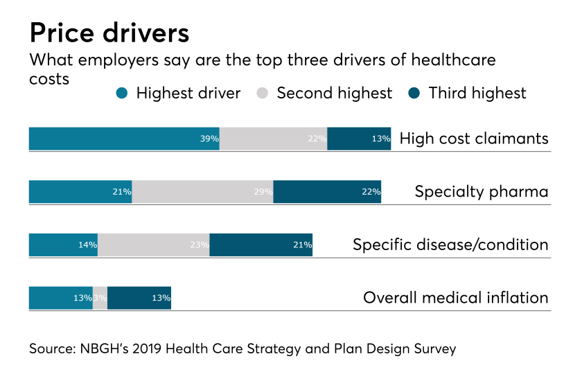 Healthcare Cost Drivers.8.16.18.png