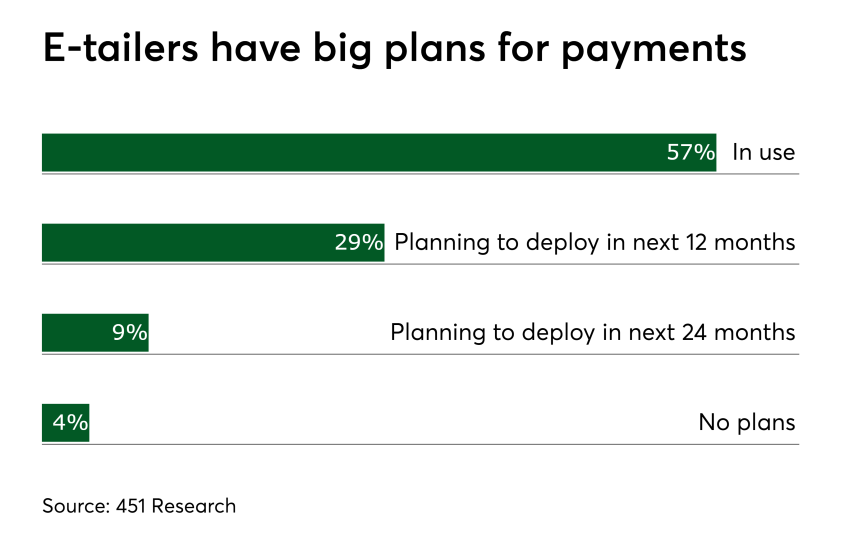 Chart: E-tailers have big plans for payments