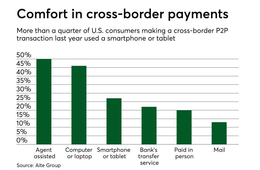 Chart: Comfort in cross-border payments