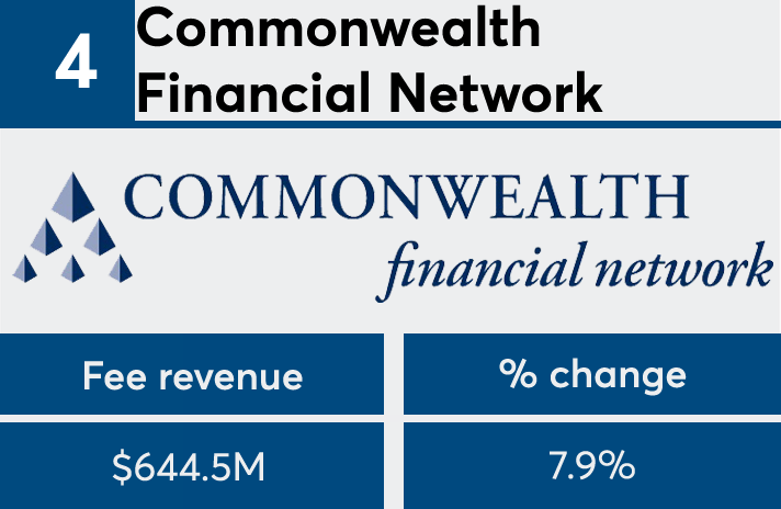 FP50 2017 Commonwealth Financial fees