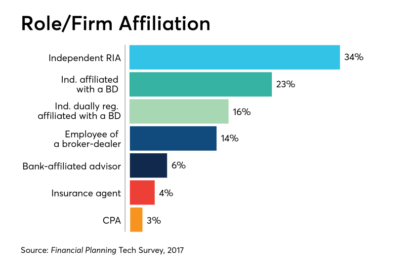 tech-survey-2018-firms