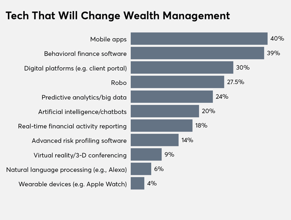 Tech Survey: Tech that will change wealth management 2018