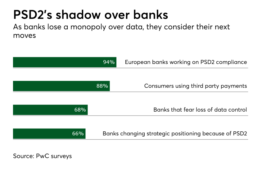 Chart: PSD2's shadow over banks