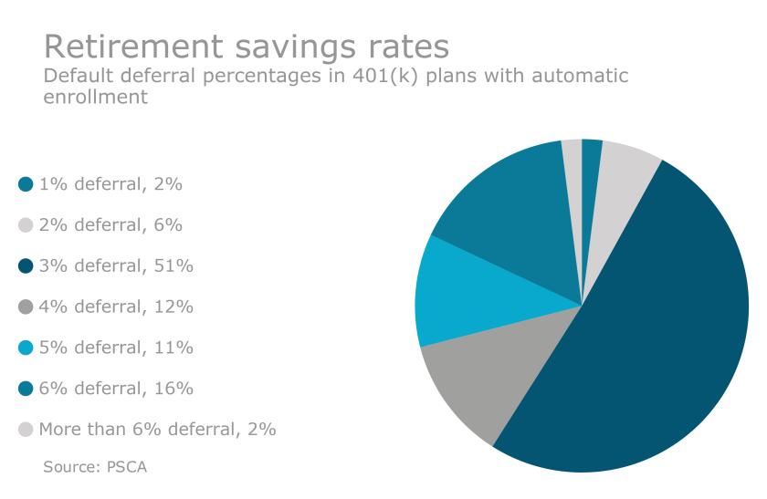 401k deferral percentages psca
