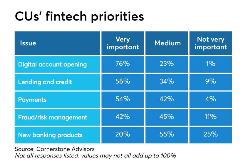 Fintech priorities.jpg
