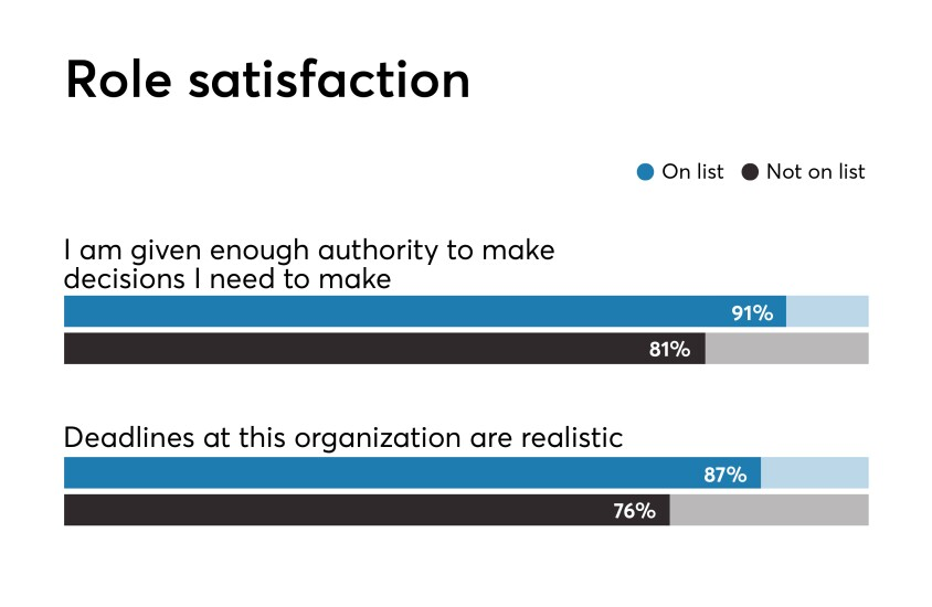 Best Fintechs to Work For 2019 benchmark data on role satisfaction responses