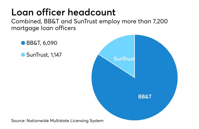BBT-SunTrust-LO