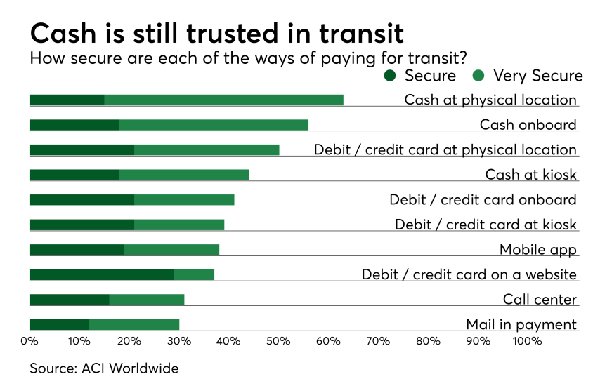 Chart: Cash is still trusted in transit