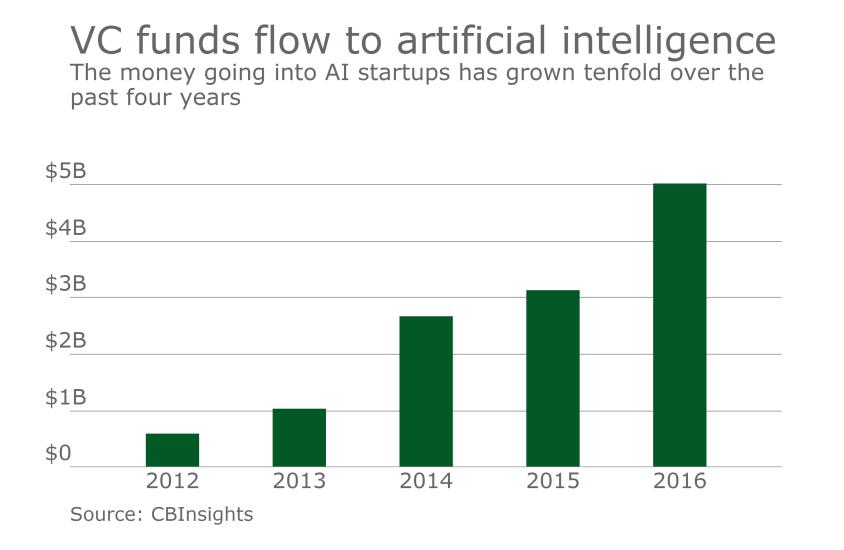 Chart on funding of AI startups