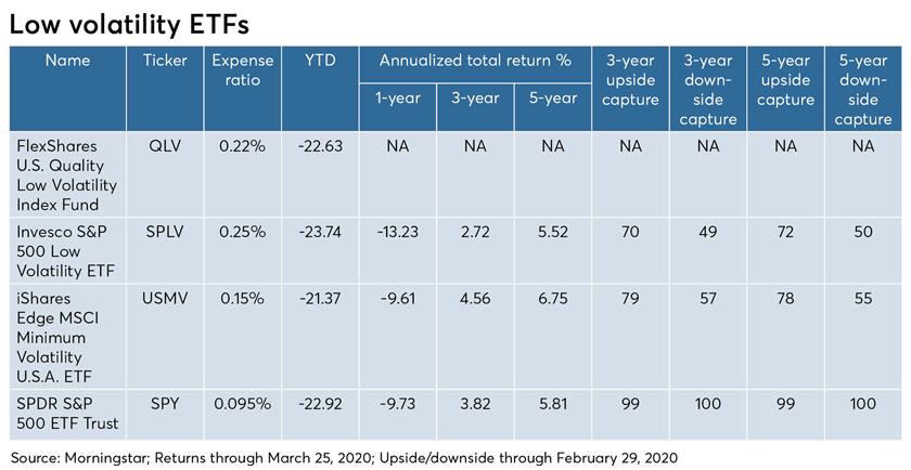 Low volatility ETFs-Lisanti-use this one