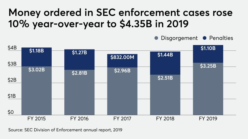 SEC enforcement case payouts