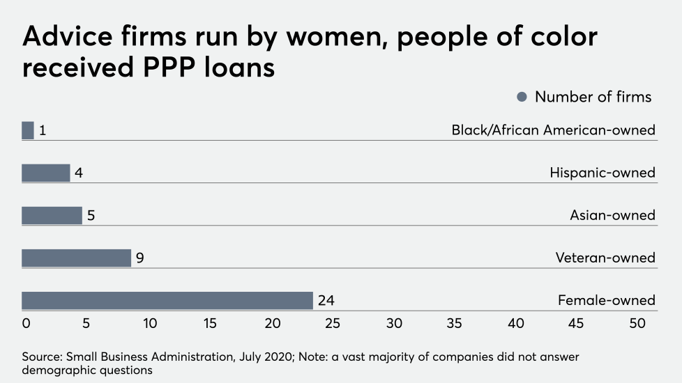 FP_070820_PPPloandemographic (2).png