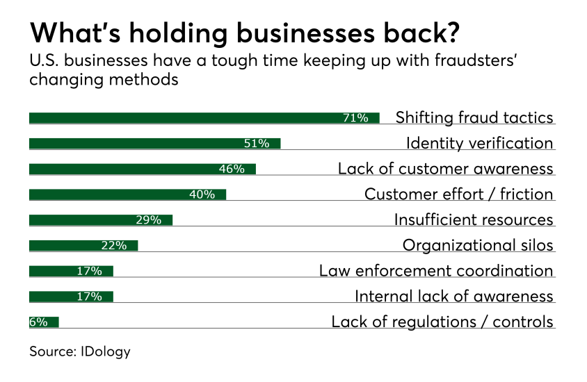 What's holding businesses back?