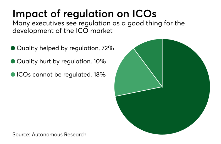 Chart: Impact of regulation on ICOs