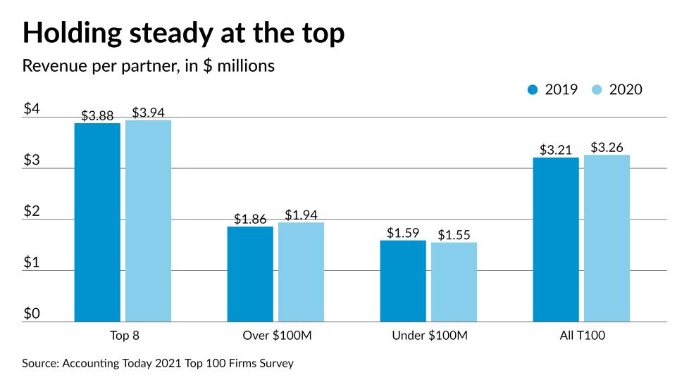 AT-030721-Top 100 Firms - revenue per partner 2020 v 2019