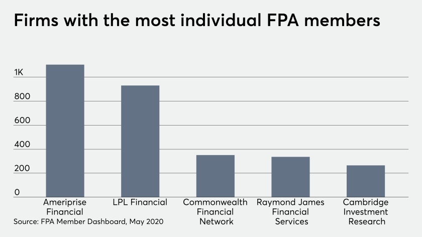 fp_06_16_2020 Firms With Most Individual FPA Members.png