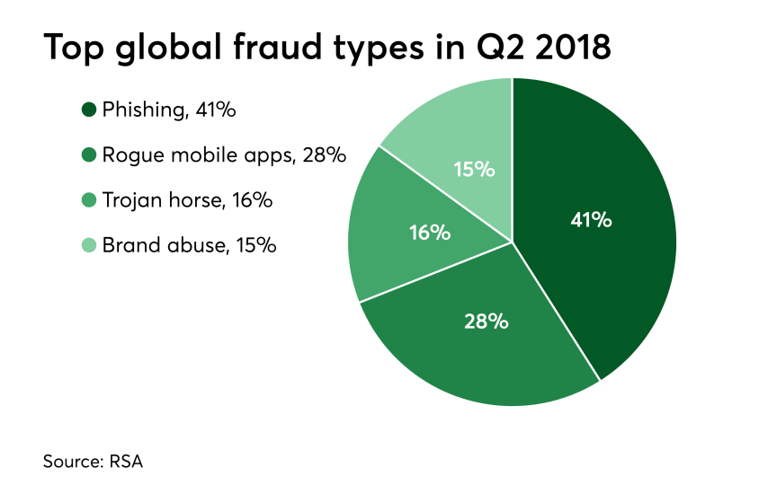 Chart: Top global fraud types in Q2 2018