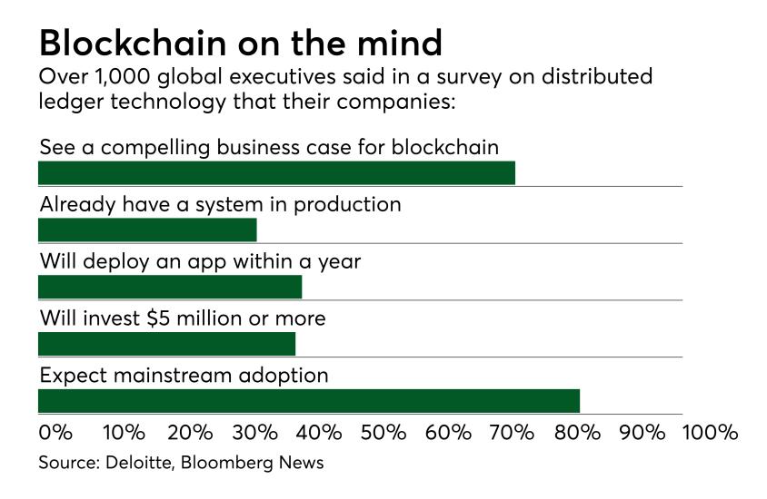 Chart: Blockchain on the mind