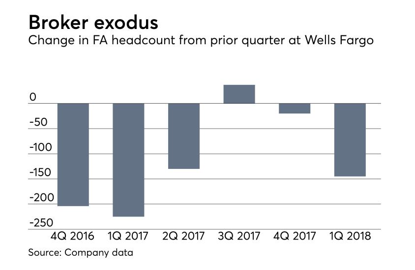 Change in financial advisor headcount from prior quarter at Wells Fargo. Broker exodus.