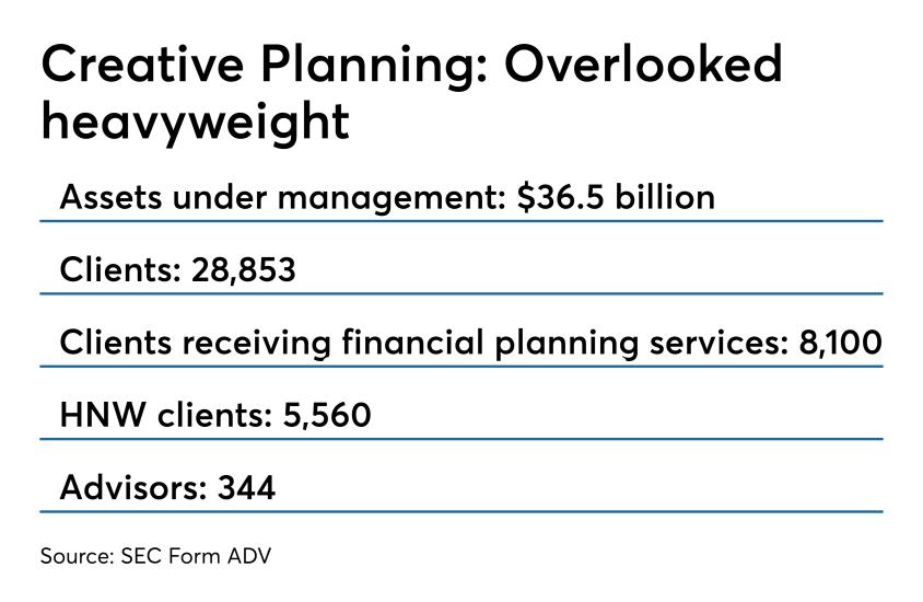 Creative Planning stats 0419