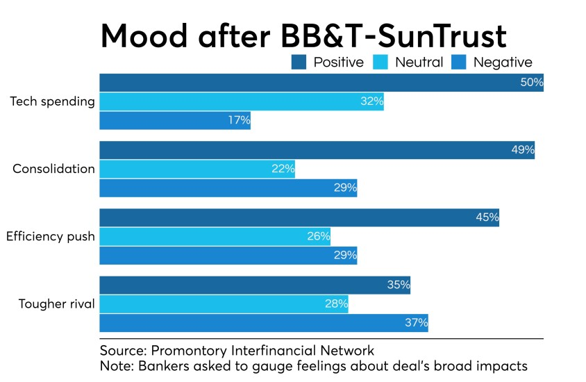 Survey of banker attitudes about impact of SunTrust-BB&T merger