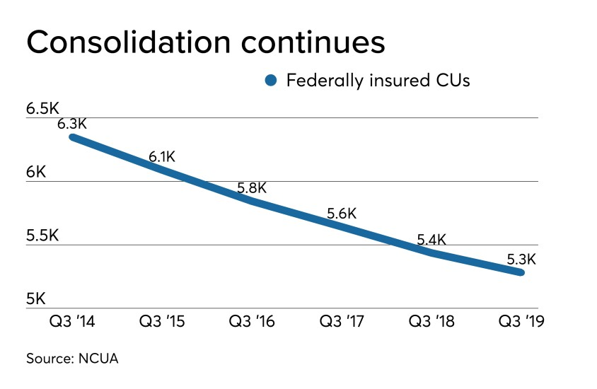 Number of CUs Q3 2019 - CUJ 120619.jpeg