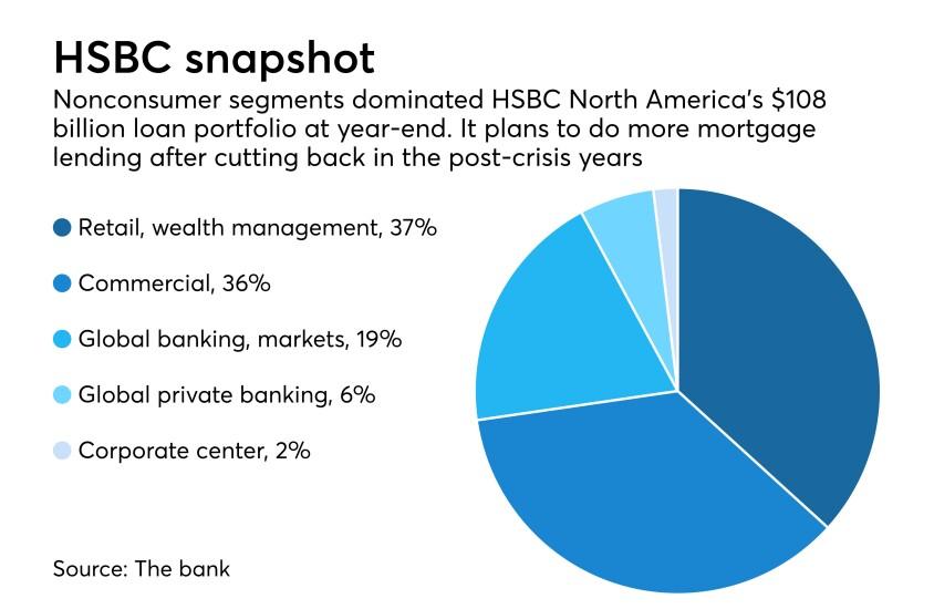 Pie chart of loan segments at HSBC North America at Dec. 31, 2017