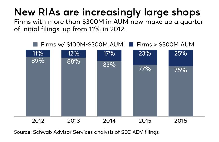 Schwab Advisor Services RIA chart