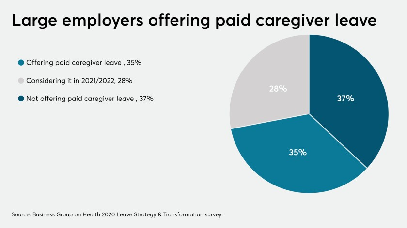 Paid caregiver leave 2020