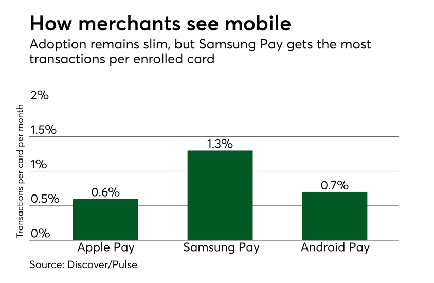 Chart: How merchants see mobile
