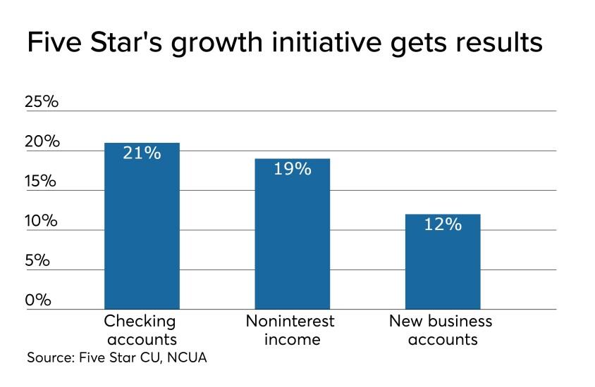 Five Star CU growth initiative - CUJ 112019.jpeg