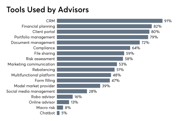 FP_0119_Tools-Used-by-Advisors (004).png