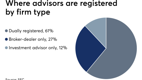 ows_06_04_2019 Advisor registrations by firm type