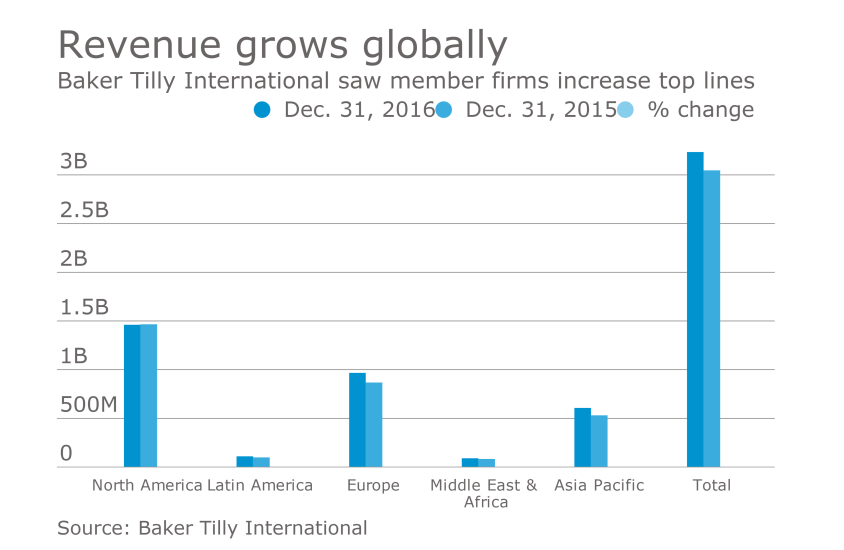 Baker Tilly International revenue