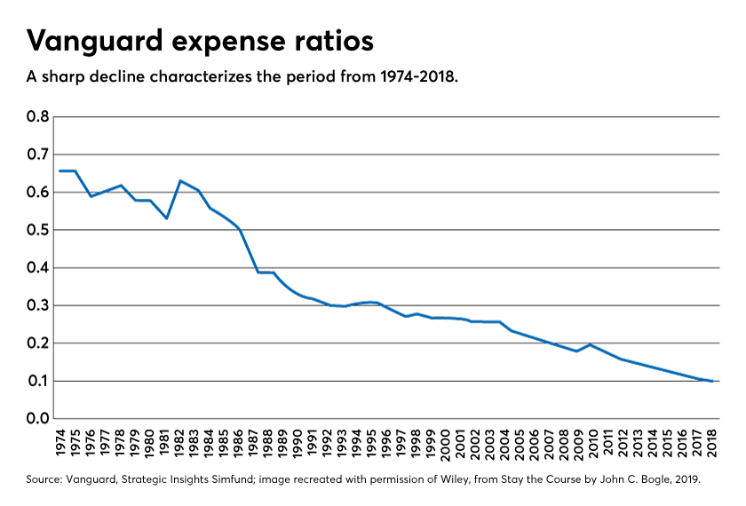 Vanguard Expense Ratios Jack Bogle