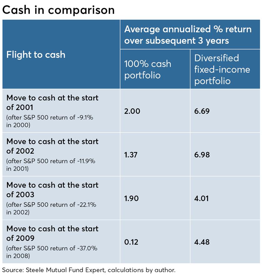 Cash in comparision-Israelsen-2019