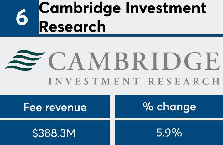 FP 50 2017 Cambridge Investment Research fees