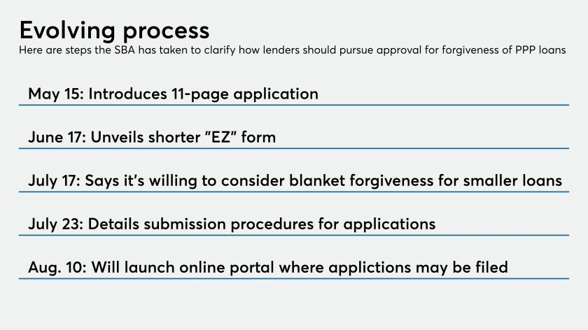 Timeline of SBA forgiveness application process