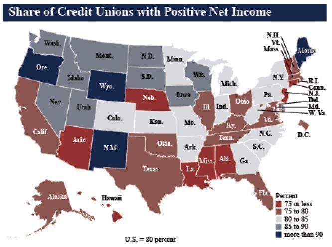 CUJ 070920 - NCUA Q1 2020 positive net income.JPG