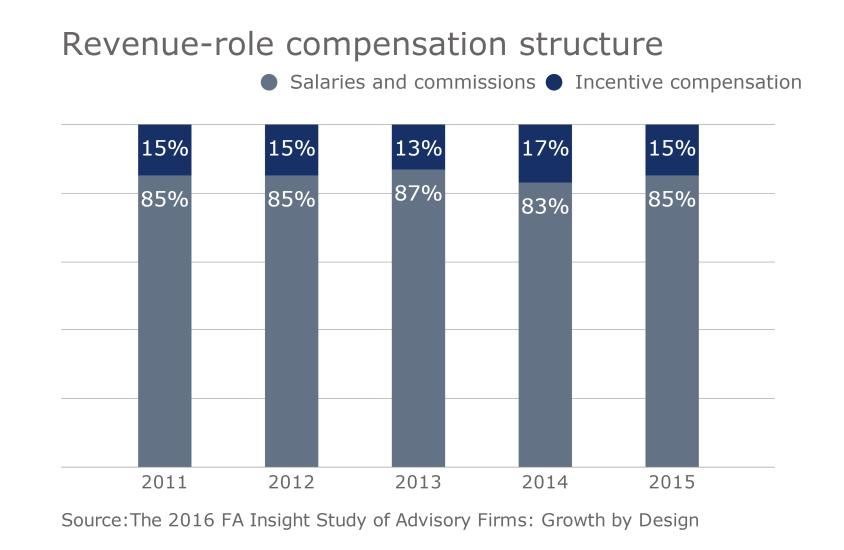 fee revenue Slide 6 RIA compensation revenue structure.png