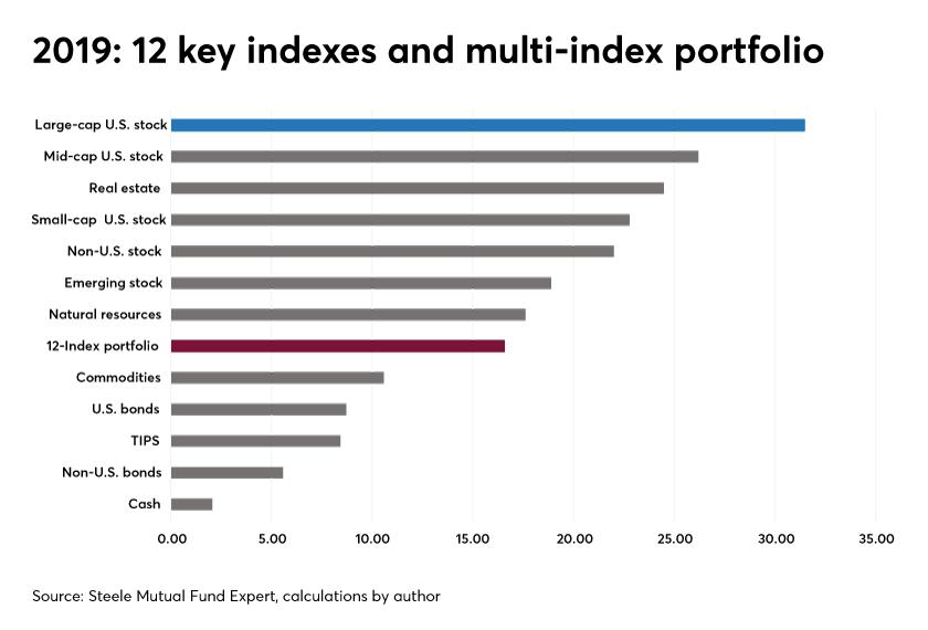 craig israelsen-2019 performance index portfolio