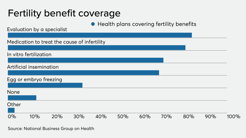 Fertility benefit coverage.png