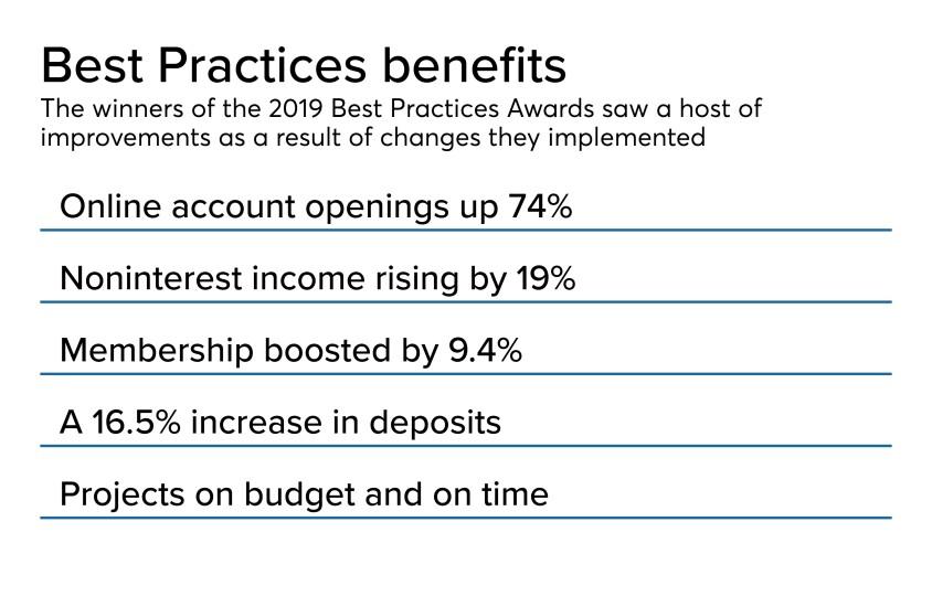 Best Practices Awards cover slide 2019 - CUJ 111819 (1).jpeg