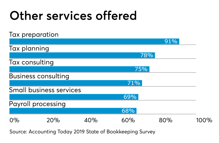 AT-062719- Bookkeeping Survey CHART -  Other practice areas