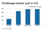 Number of users at four U.S. challenger banks