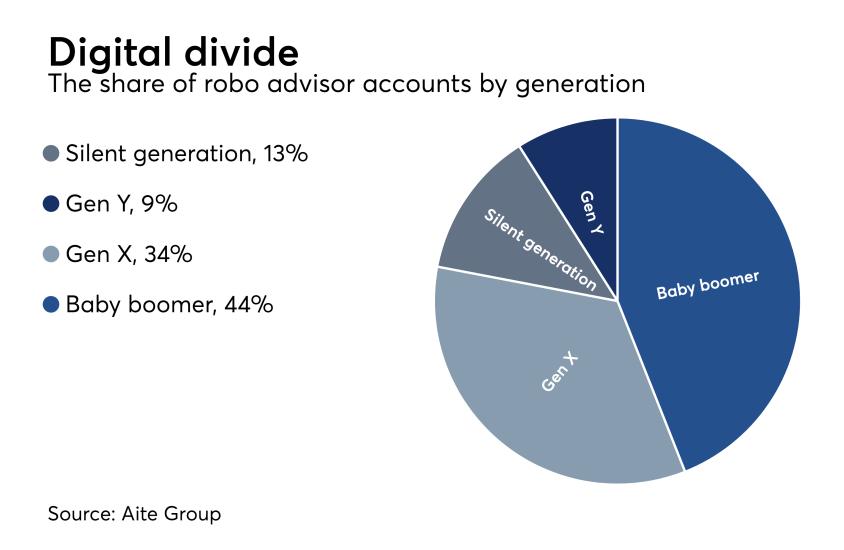 robo-accounts-by-generation