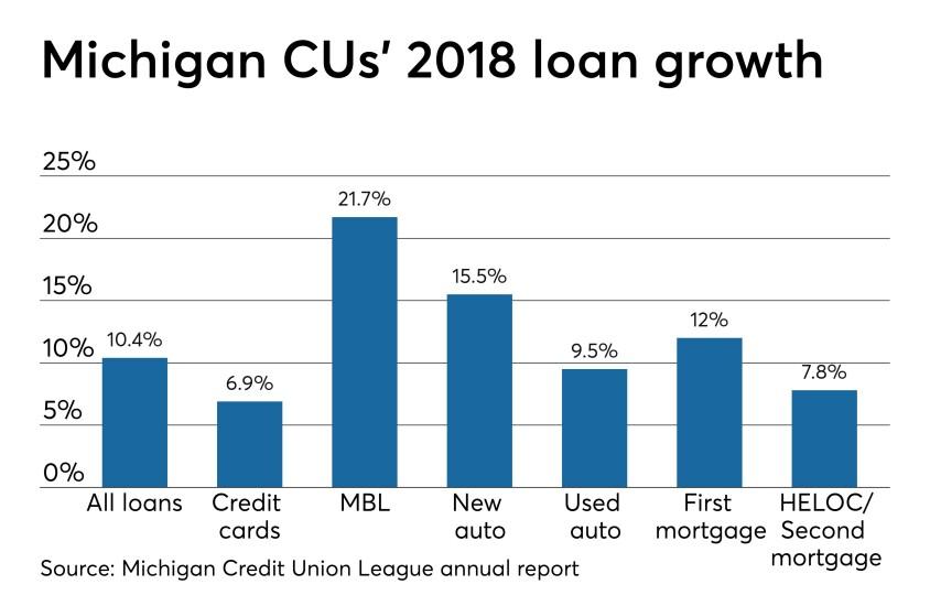 CUJ 041218 Michigan growth stats.jpeg