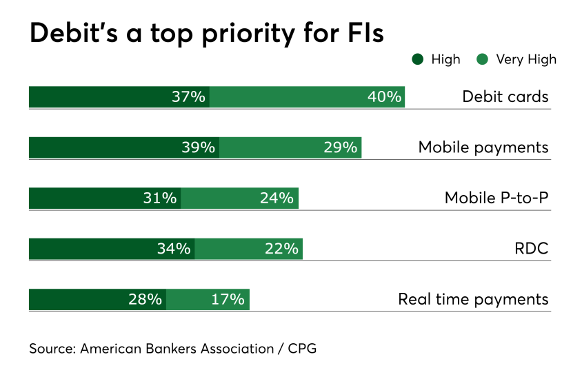 Chart: Debit's a top priority for FIs