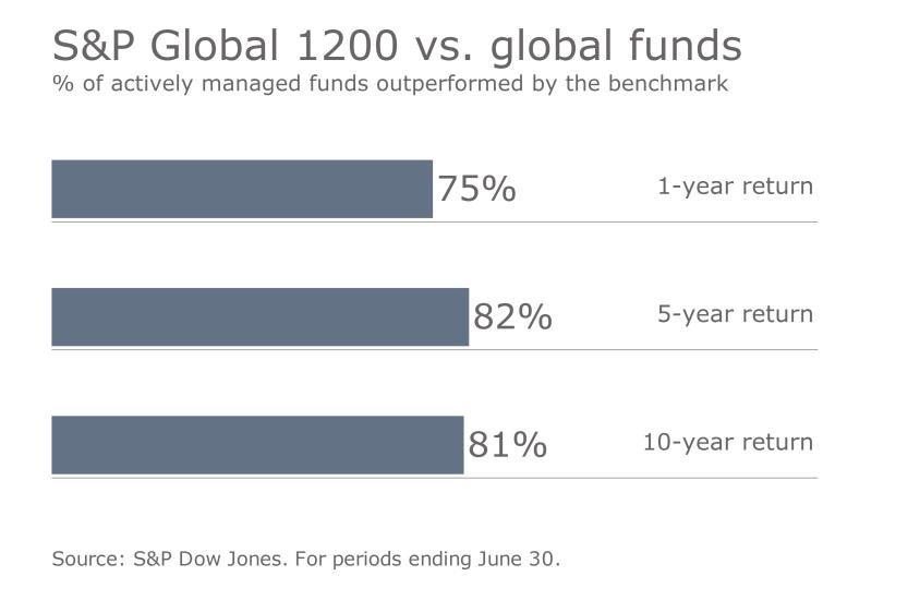 S&P benchmark vs. funds 4