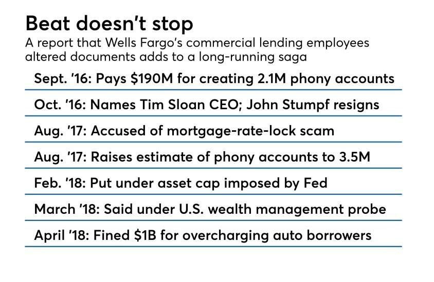 Timeline of Wells Fargo saga